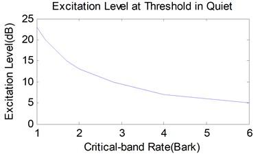 Excitation level of human hearing threshold