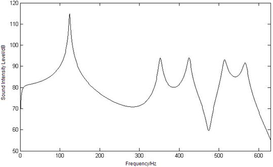 Curves of sound intensity level at three different observation points
