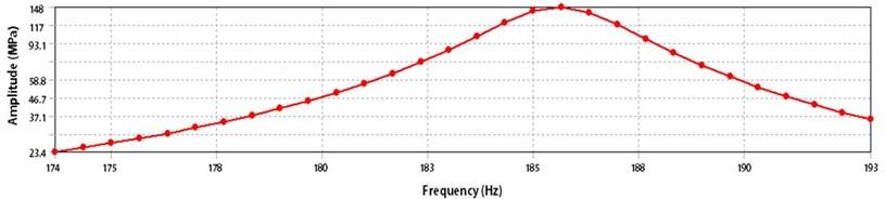 Harmonic response of horizontal linear vibrating actuator
