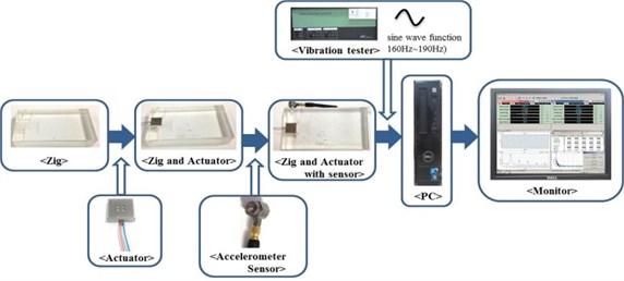 Experimental process for the horizontal linear vibrating actuator