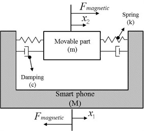 a) Schematic diagram of smart phone equipped with a horizontal linear vibrating actuator,  b) free body diagram of the horizontal linear vibrating actuator