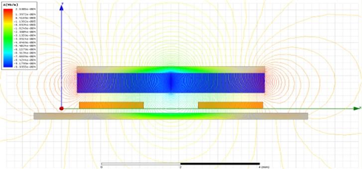 a) Flux line of horizontal linear-type motor, b) B-field of horizontal linear-type motor