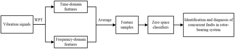 Flow chart of the proposed method