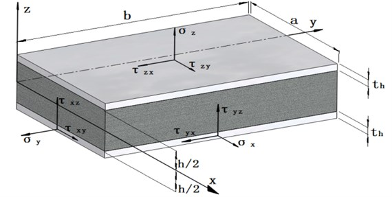 Structure of isotropic a sandwich plate
