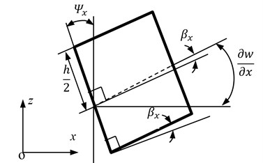 Deformation of core element in the x-z plane