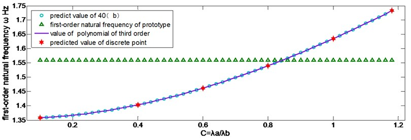 Curve of predicted value and its verification