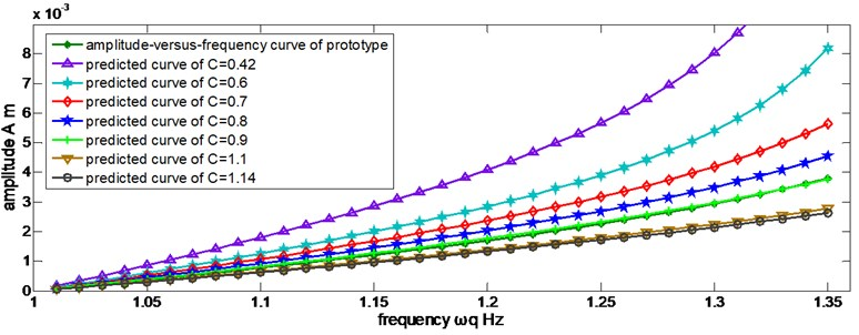 Predicted amplitudes in different discrete values of C by Eq.(51)