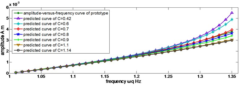 Predicted amplitudes in different discrete values of C by Eq.(52)