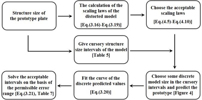 Flow steps of the intervals determination method