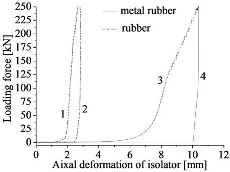 Deformation of isolator under point loading test