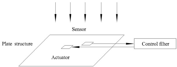 Active noise elimination is using a plate structure