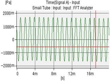 The uncontrolled sound waves of microphone 1 and microphone 2