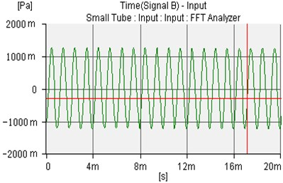 The controlled sound waves of microphone 1 and microphone 2