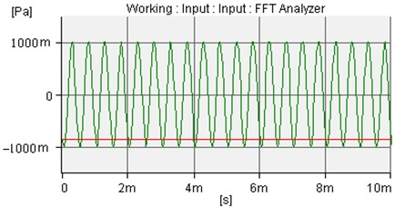 The incident sound wave of amplitude is 1.0Pa and frequency is 2000Hz