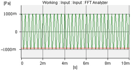The incident sound wave of amplitude is 1.0Pa and frequency is 3000Hz