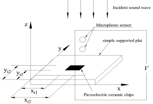 Active sound absorption is based on the minimality of quadratic sum of the reflected sound pressure