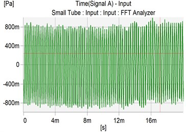 The controlled sound wave of microphone 1 and microphone 2