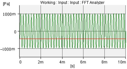 The incident sound wave of amplitude is 1.0Pa and frequency is 4000Hz
