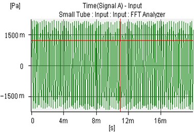 The uncontrolled sound wave of microphone 1 and microphone 2
