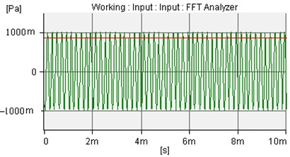The incident sound wave of amplitude is 1.0Pa and frequency is 5000Hz