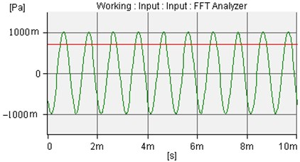 The incident sound wave of amplitude is 1.0Pa and frequency is 1000Hz