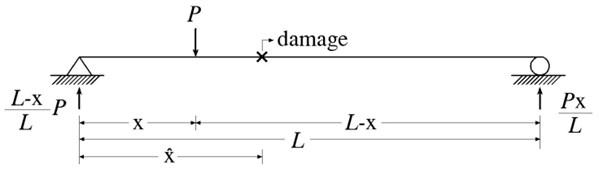 Static-based damage detection of damaged beam subjected to P