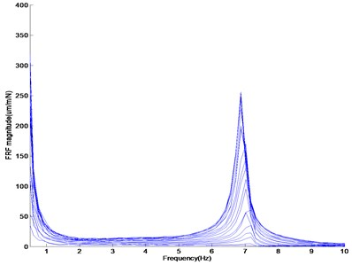 SFRF amplitude according to frequency: (a) SFRF amplitude of the beam without mass addition,  (b) SFRF amplitude of the beam without mass addition of 60g, (c) SFRF amplitude of the beam without mass addition of 82.5g