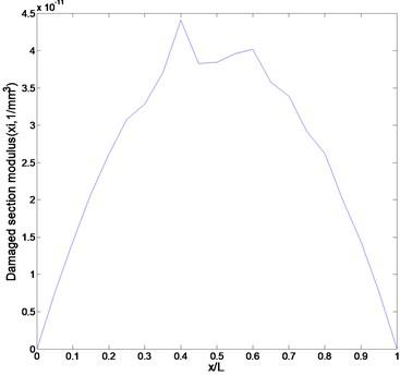 Numerically simulated strain curve