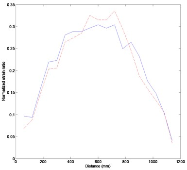 Experimental results: (a) measured strains,  (b) strain difference between the loadings of 0.38kg and 0.48kg. The solid and dashed lines indicate the strains under the loadings of 0.38kg and 0.48kg, respectively