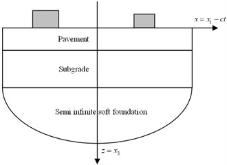 3D model of pavement-subgrade-soft ground system and the tandem-axle loads