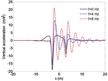 Distribution of the vertical accelerations for different excitation frequency
