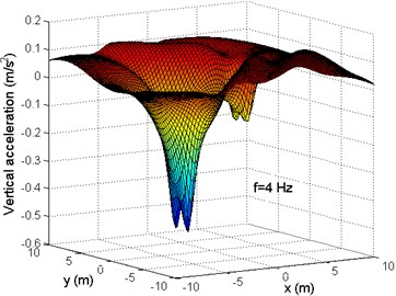 Distribution of the vertical accelerations in (x,y) plane