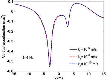 Distribution of the vertical accelerations for different permeable coefficients