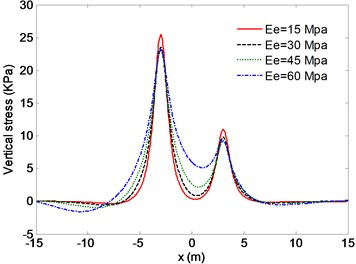 Effect of the subgrade rigidity on the vertical stress (c=0.1css)