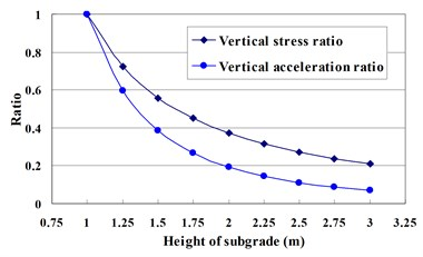 Effect of the subgrade rigidity on the response components (c=0.1css)