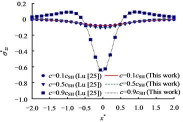 Comparison between present work and Lu etal.'s [27] work