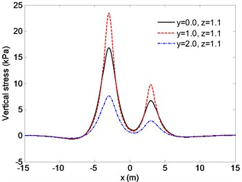 Distribution of the vertical stresses for different observation points