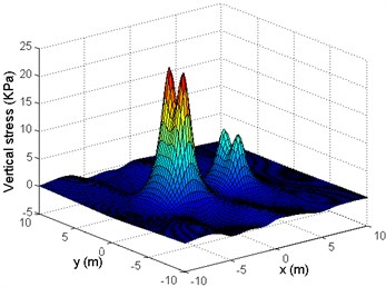Distribution of the vertical stresses in (x,y) plane