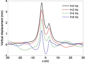 Distribution of the vertical displacements for different excitation frequency