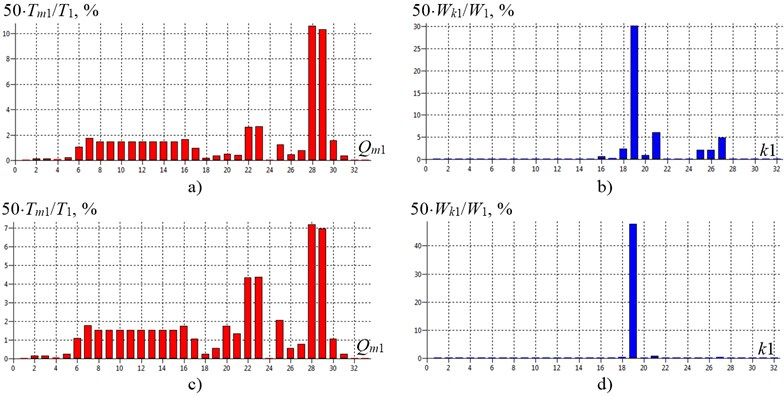 The energy modes of shafting torsional vibration of gas compressor unit EGCU2-12.5/76-1.5 model with a birth defect (structural type) in the tooth-type coupling TTC-1 with rubber elements at the first natural frequency: a) and b) at f1= 23.3Hz (torsional stiffness coupling TTC-1 c19-20= 5.7∙106N∙m/rad);  c) and d) at f1= 8.5Hz as a result of degradation (including aging) of the elastic properties of the coupling TCC-1 to c19-20= 0.5∙106N∙m/rad; a) and c) – inertial elements energy modes;  b) and d) – elastic elements energy modes; Qm1 and k1 – generalized coordinates and numbers of shafting elastic regions on the 1-st mode of natural vibrations