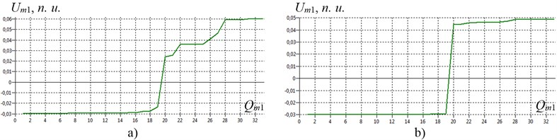 The usual modes of shafting torsional vibration of gas compressor unit EGCU2-12.5/76-1.5 model with a birth defect (structural type) in the tooth-type coupling TTC-1 with rubber elements at the first natural frequency for natural normalization of the amplitudes of the generalized coordinates:  a) at f1= 23.3Hz (torsional stiffness coupling TTC-1 c19-20= 5.7∙106N∙m/rad);  b) at f1= 8.5Hz as a result of degradation (including aging) of the elastic properties of the coupling TCC-1 to c19-20= 0.5∙106N∙m/rad; Um1 – the amplitude of the generalized coordinates Um1on the 1-st mode of natural vibrations; n.u. – natural units