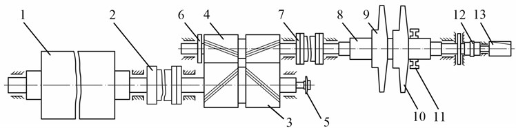 The design of shafting of gas compressor unit EGCU2-12.5/76-1.5: 1 – rotor of the main electric motor (MEM); 2 – tooth-type coupling number 1 with or without rubber elements (TTC-1); 3 – shaft-wheel multiplier (М); 4 – gear shaft multiplier; 5 – main oil pump lubrication; 6 – wheel device to rotate the shaft line; 7 – tooth-type coupling number 2 (TTC-2);  8 – centrifugal compressor (CC) rotor; 9 – impeller stage 1; 10 – impeller stage 2; 11 – balance chamber; 12 – tooth-type coupling number 3 (TTC-3); 13 – main oil pump seals