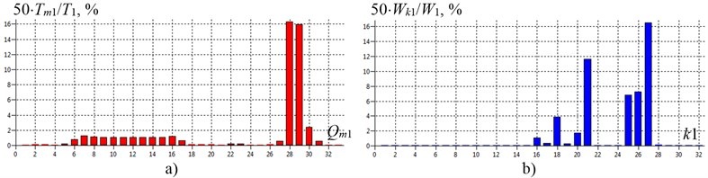 The energy modes of shafting torsional vibration of gas compressor unit EGCU2-12.5/76-1.5 model with the elimination of the defect in the tooth-type coupling TTC-1 (without rubber elements) at the first natural frequency f1= 34.5Hz (torsional stiffness coupling TTC-1 c19-20= 1.0∙109N∙m/rad):  a) – inertial elements energy mode; b) – elastic elements energy mode; Qm1 and k1 – generalized coordinates and numbers of shafting elastic regions on the 1-st mode of natural vibrations