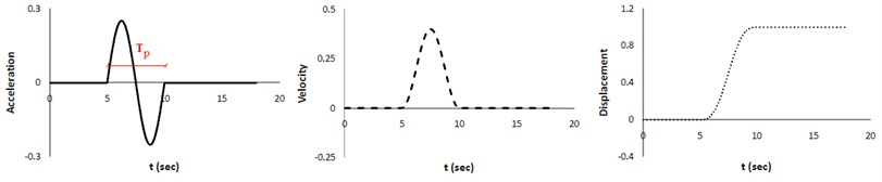 The fling-step pulse as an acceleration and corresponding velocity and displacement