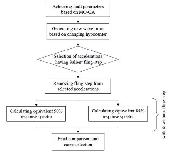 Flowchart of applied procedure