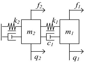 Multivariable 2-DOF MDS intelligent mechanical vibration model