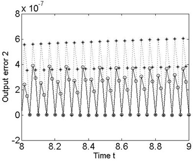Error between the desired outputs and the true plant outputs for the 2-DOF MDS mechanical vibration system