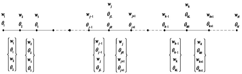 Cantilever beam with two cracks and its finite element model