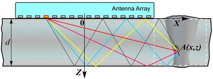 Diagram of emission signal propagation ways within the flat metal layer