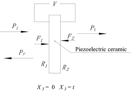 The arrangement of the single layer piezoelectric material